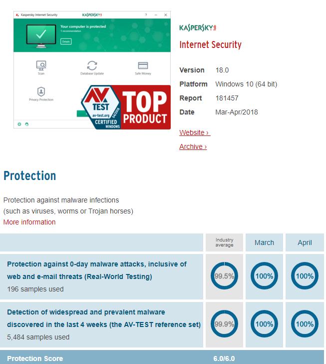 Kaspersky Antivirus Review and Coupons - AntivirusRankings com