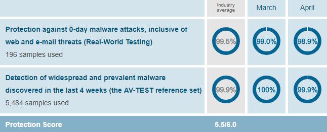 AVG Antivirus Review and Coupons - AntivirusRankings com